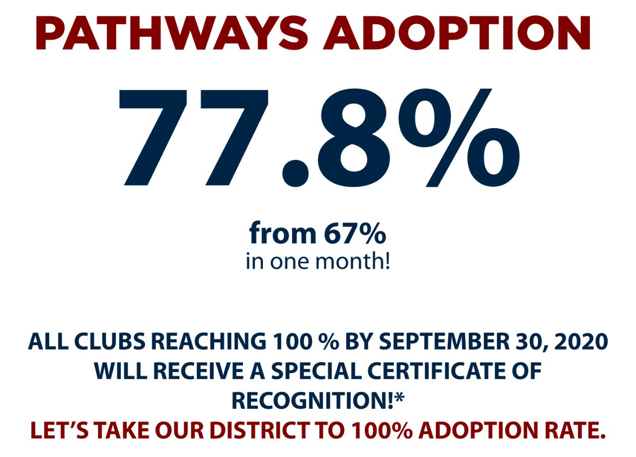 Pathways Adoption rate in D122TC up by 10% in 1 month as a result of concentrated efforts
